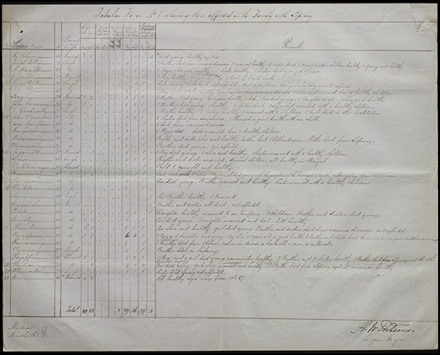 Handwritten table of text, depicting Leprosy questionnaire.
